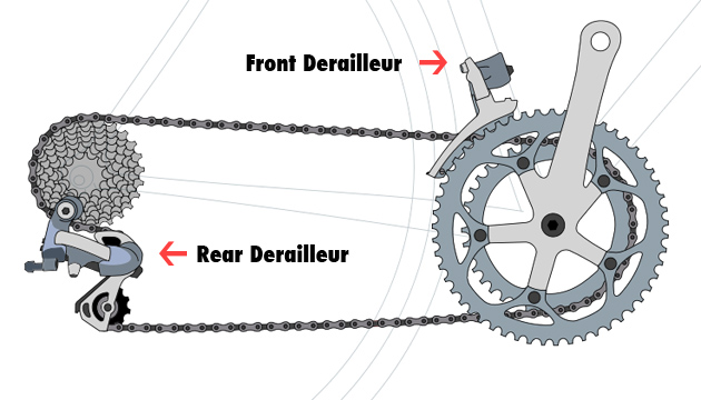 How To Use Bicycle Gears Efficiently Usj Cycles