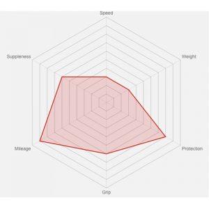 vittoria-rubino-pro-chart