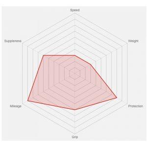vittoria-zaffiro-pro-slick-chart